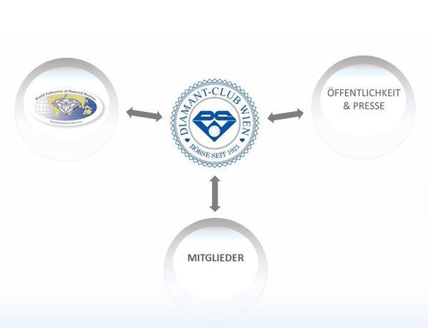 DCW-Kommunikation